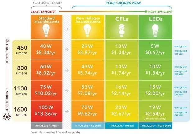 Light Bulb Choices Standard, New Halogen, CFL, and LED
