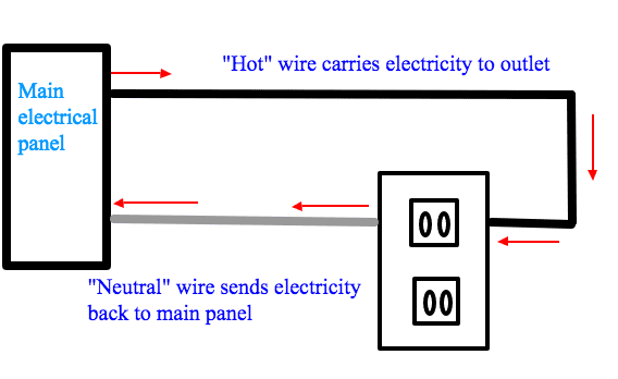 Hot vs Neutral wire in a 2-prong outlet