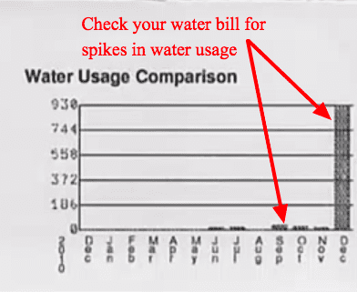 Water Usage Comparison