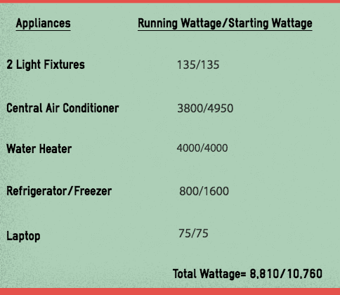 Generator wattage