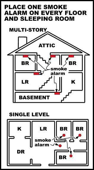 How Many Smoke Alarms Do I Need In My House George Brazil